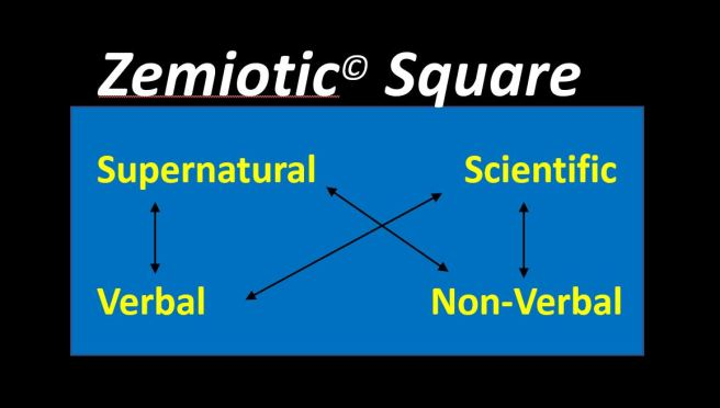 zemiotic square